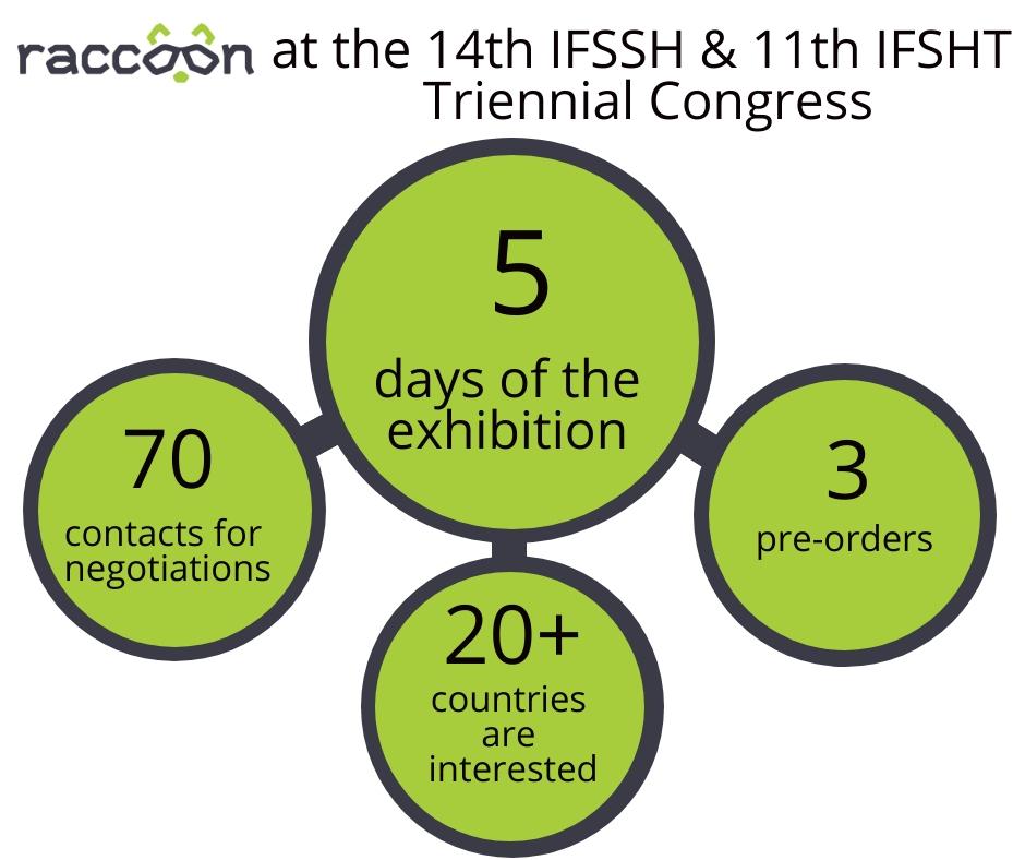 Launch in Germany during 14th IFSSH & 11th IFSHT Triennial Congress