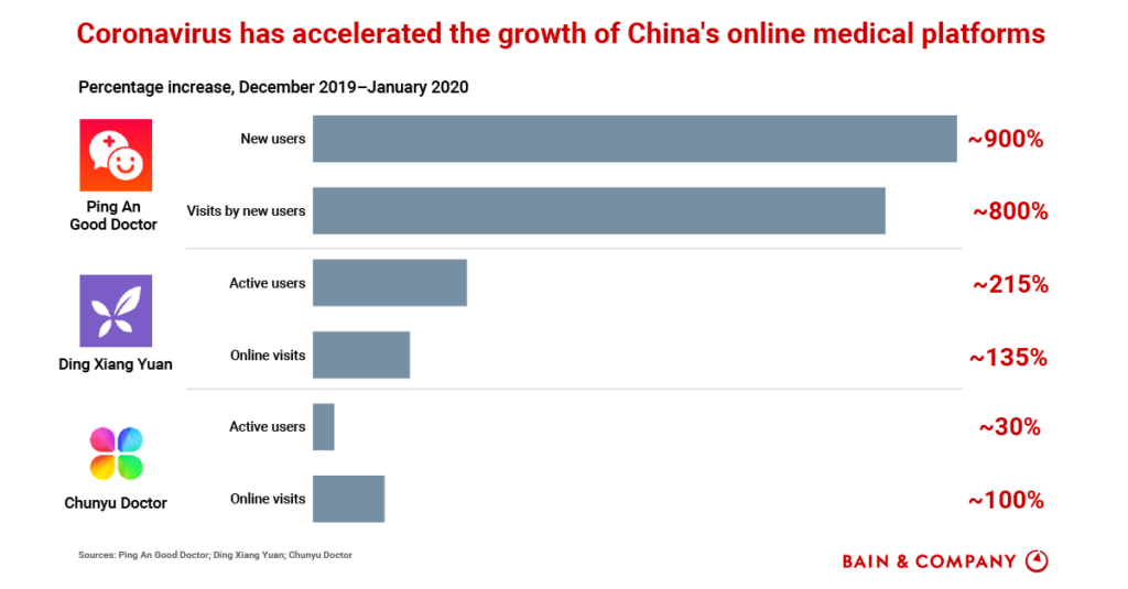 China's online healthcare platforms are growing explosively