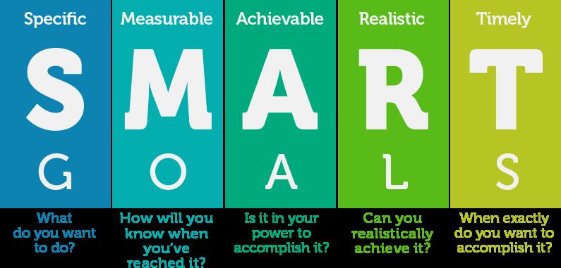 SMART Goals in physical rehabilitation