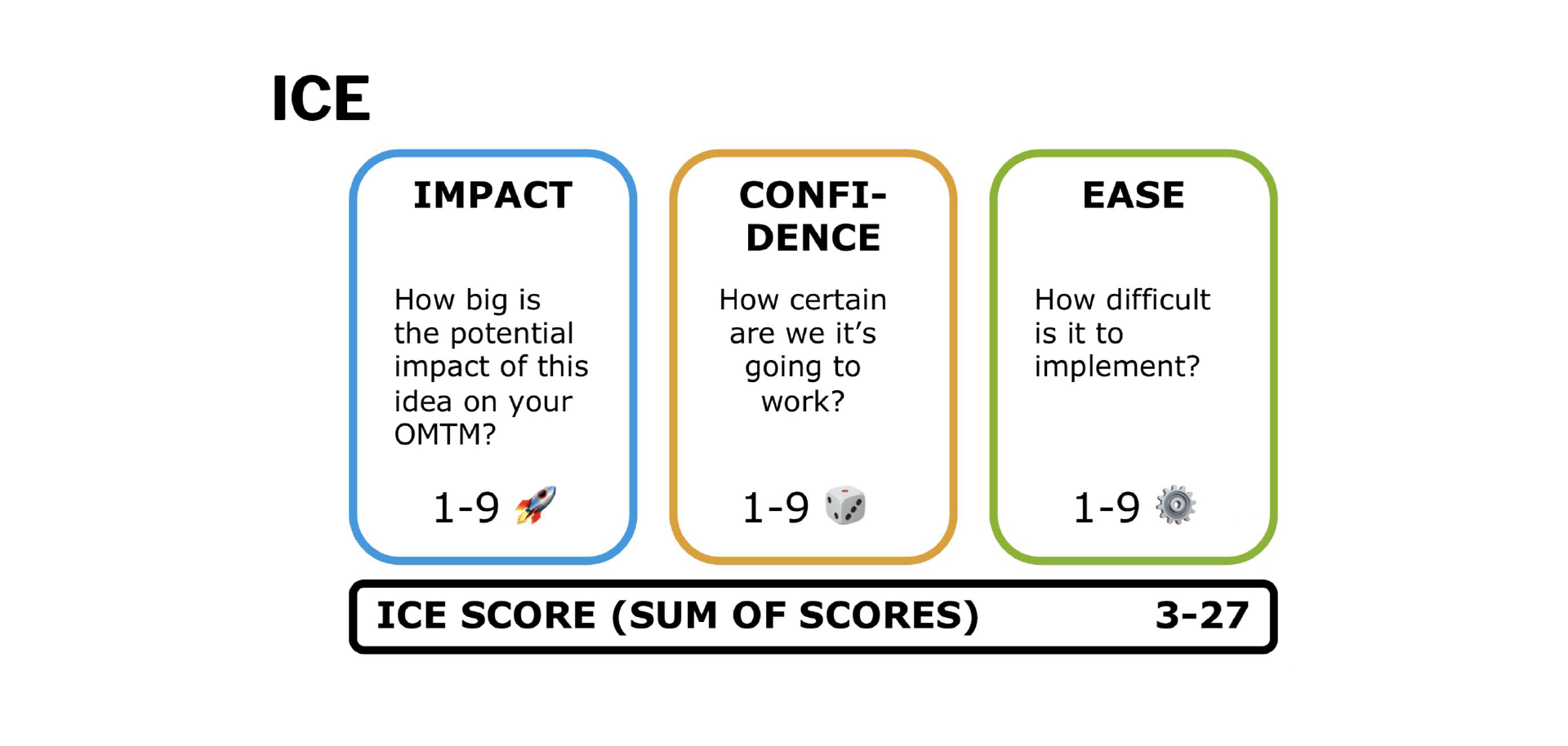 ICE - Impact / Confidence / Ease