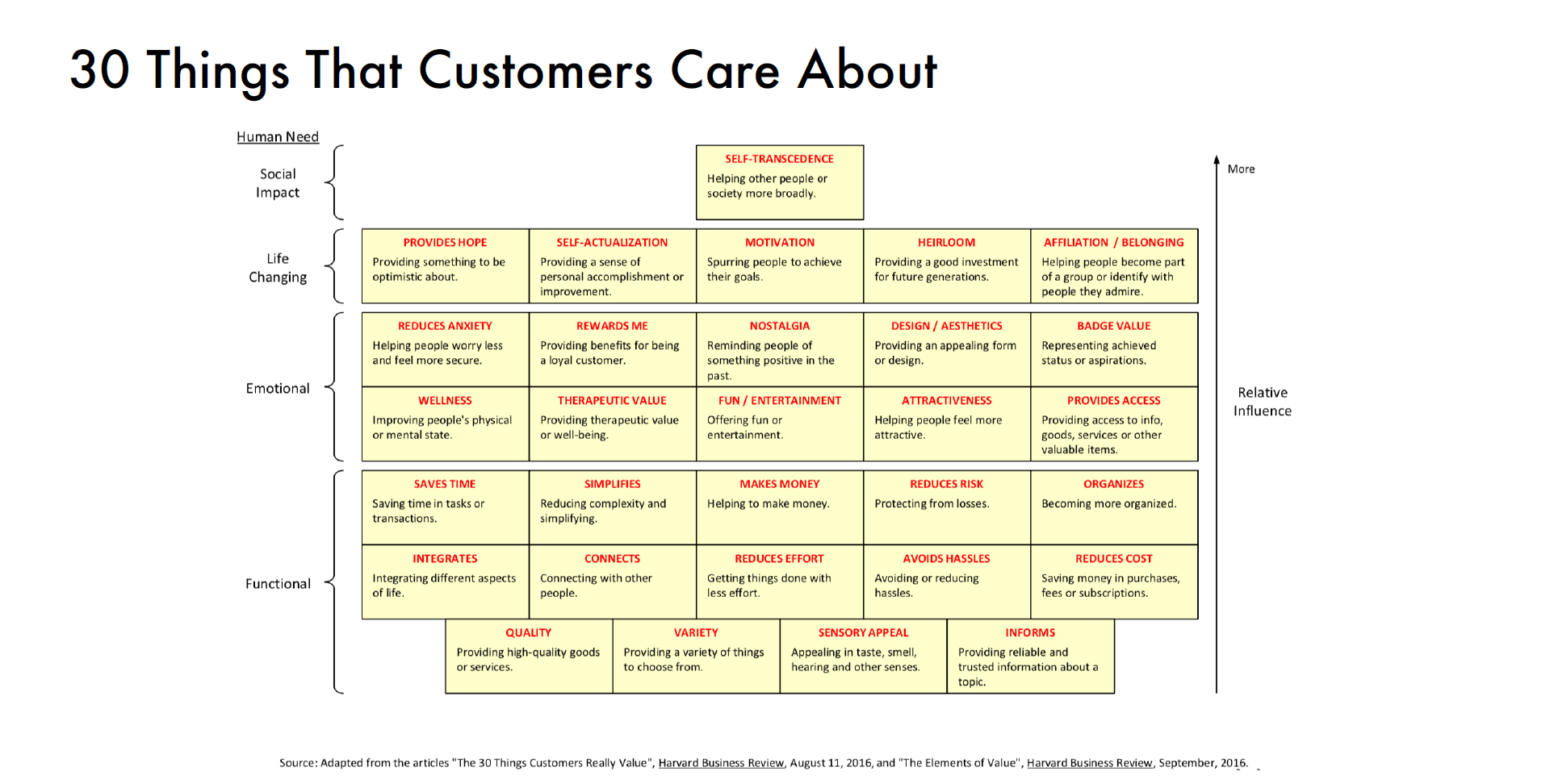 Things that customers care about