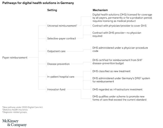 pathways for digital health solutions in germany
